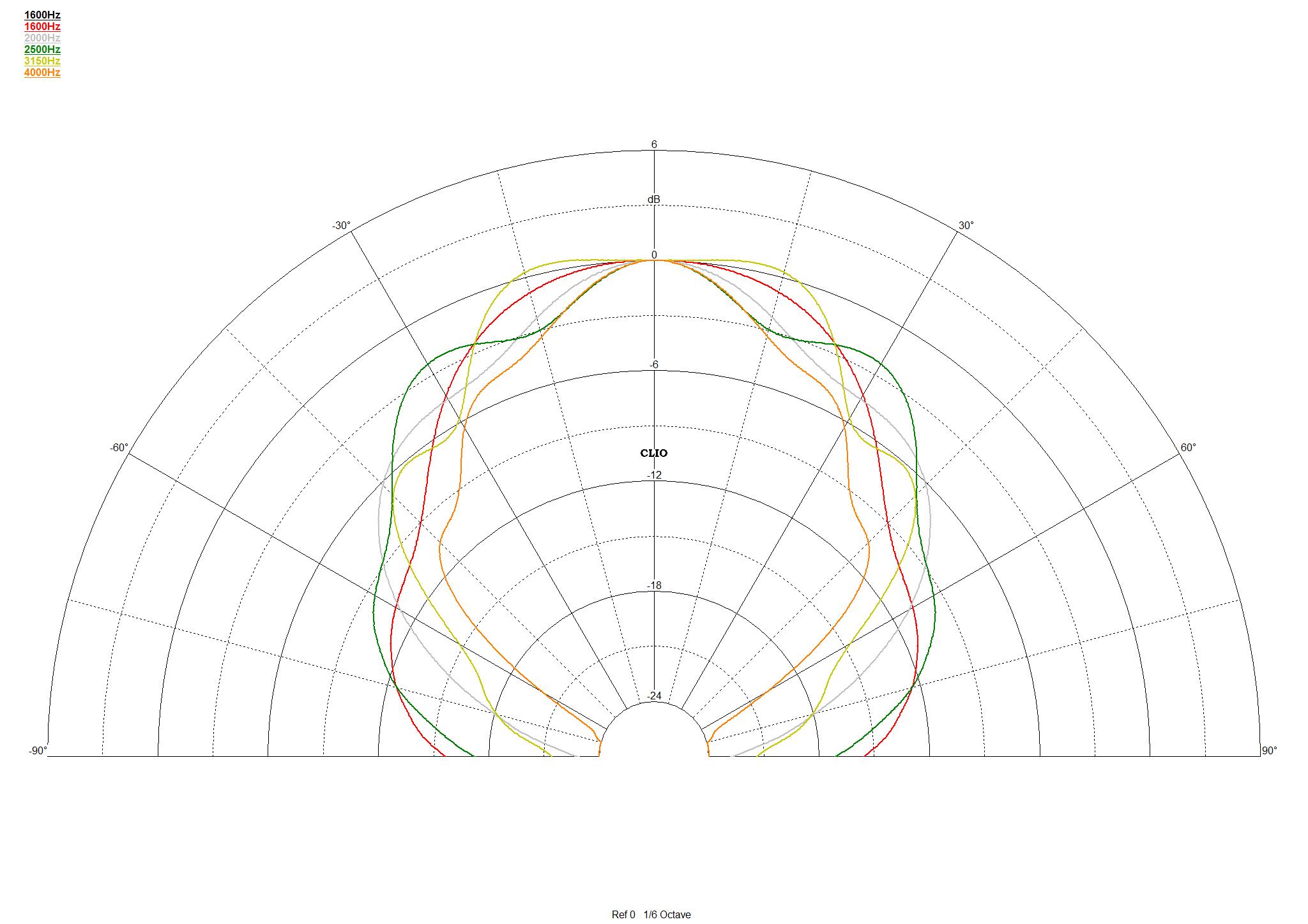 Cobertura angular comprendida entre 1.600 y 4.000Hz