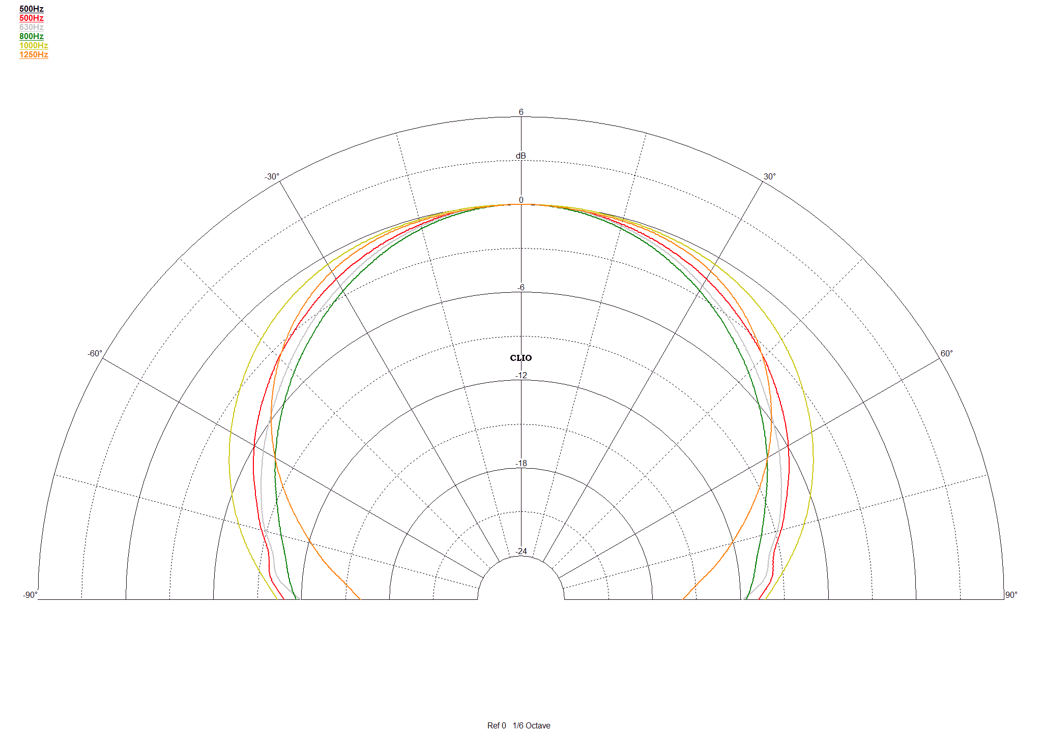 Cobertura angular comprendida entre 500-1.250Hz