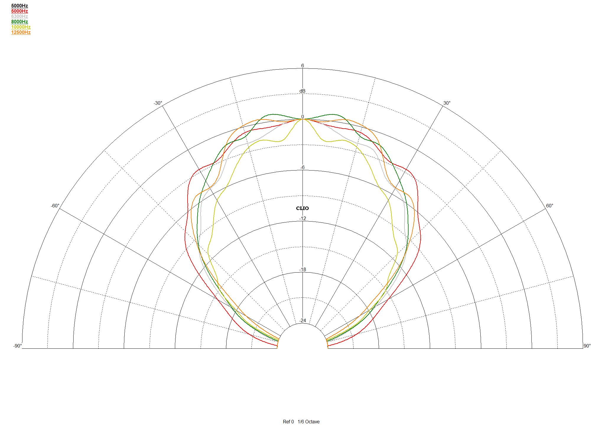 Cobertura angular comprendida entre 5.000 y 12.500Hz